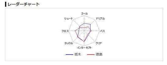 トトくじレーダーチャート1