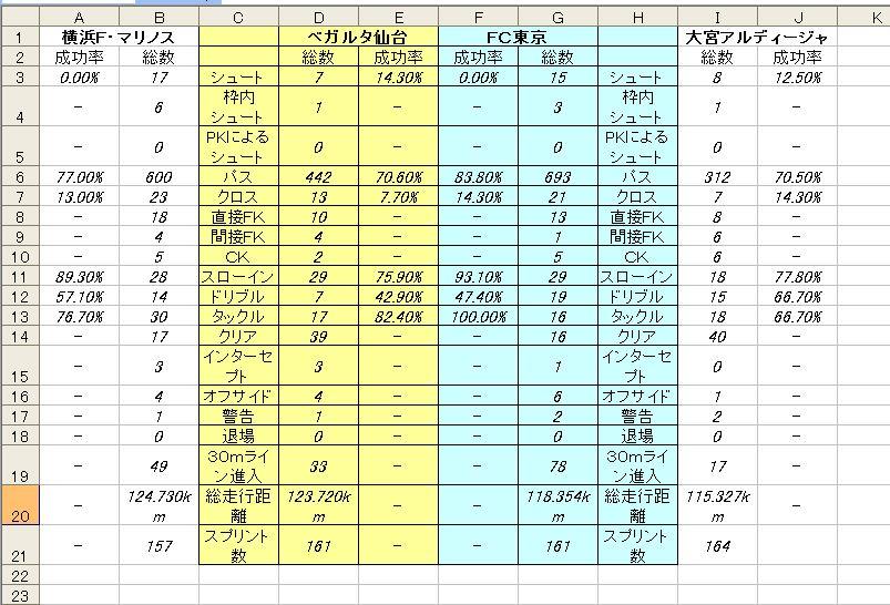 2節 仙台ーFC東京 スタッツ比較