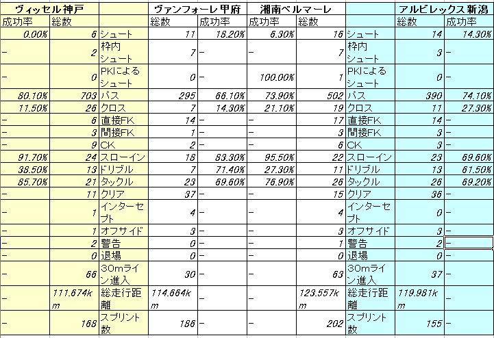2節 神戸ー新潟 スタッツ比較