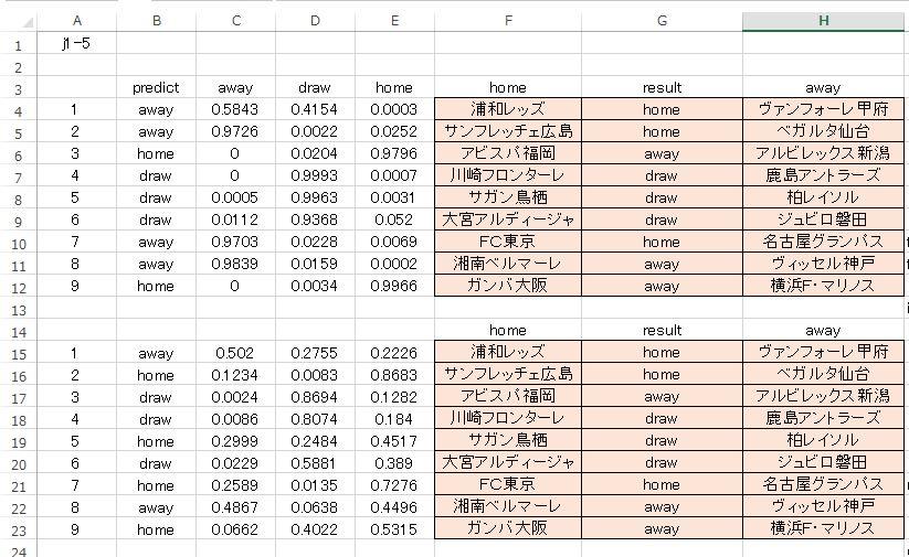 j1-5-クロスバリデーション比較-2