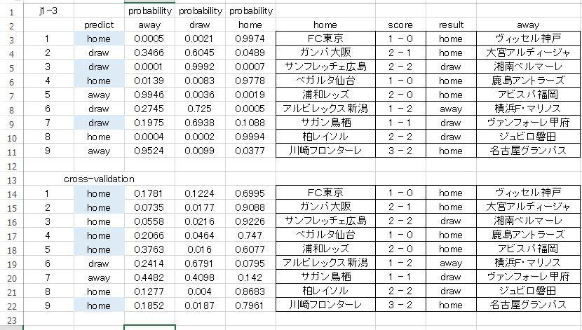 j1-3-クロスバリデーション結果比較