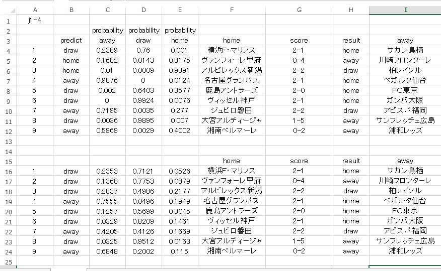 j1-5-クロスバリデーション比較