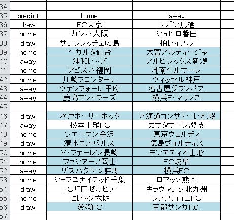 j1-12 j2-13 predict