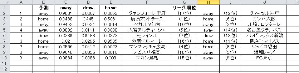 j1-2-1予想