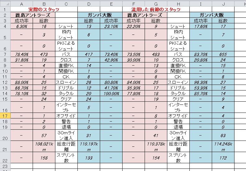 2nd-1 鹿島―ガンバ スタッツ比較