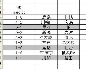 j1-15-nb-predict